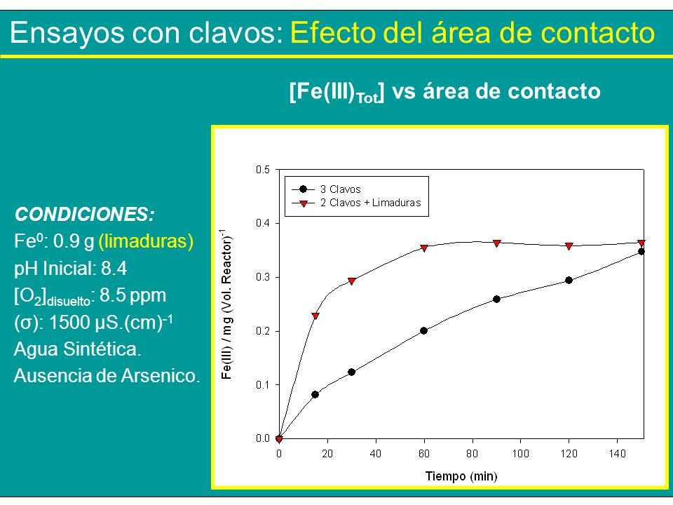 [Fe(III)Tot] vs área de contacto